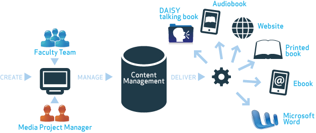 create-manage-deliver
